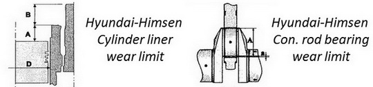 Hyundai-Himsen H21/32 engine wear limits